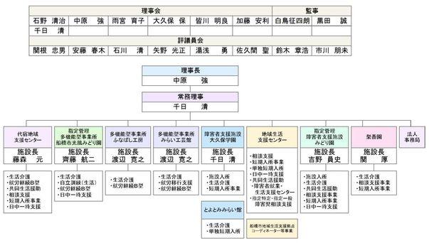 法人組織図 HP用_000001.jpg